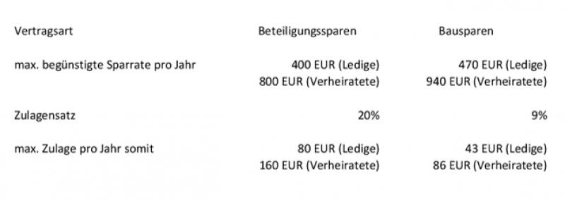 Förderhöchstbeträge-Tabelle