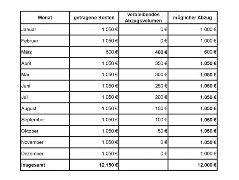 Steuerberater Hamburg Tabelle doppelte Haushaltsführung (1)