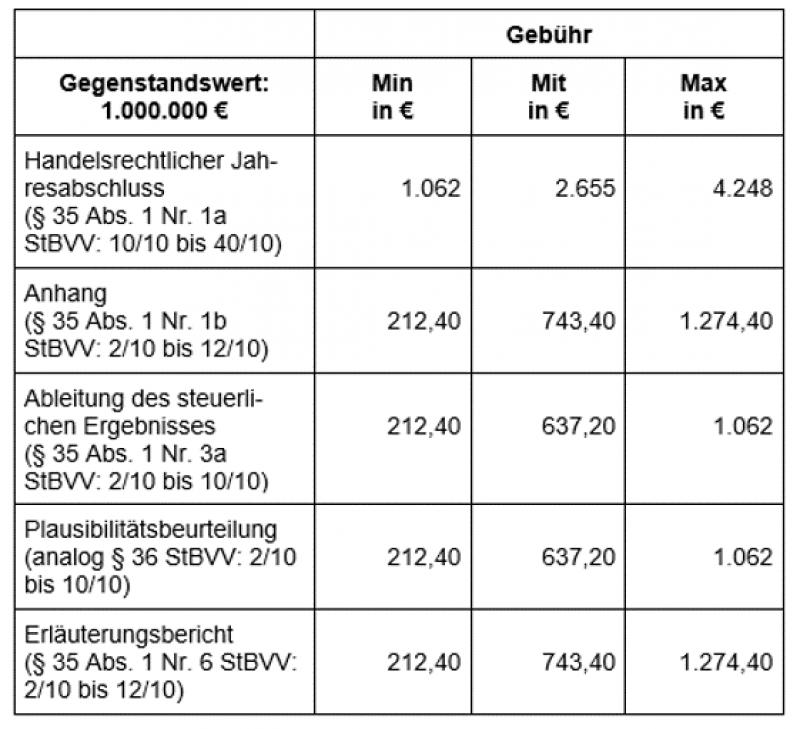 StBKosten Bsp-Tabelle4