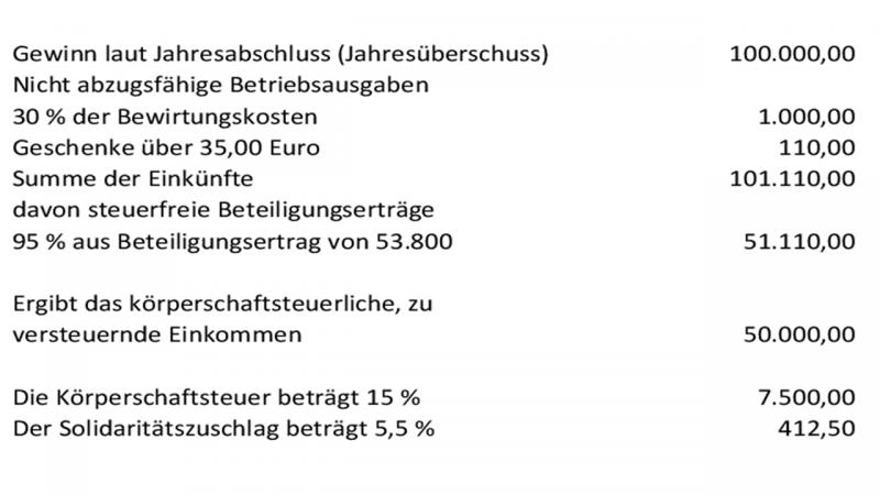 Körperschaftsteuerberechnung mit Bet.