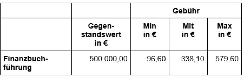 StBKosten Bsp-Tabelle2