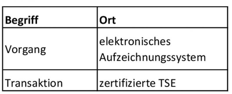 Begriff Kassenvorgang zeigt Steuerberater Hamburg