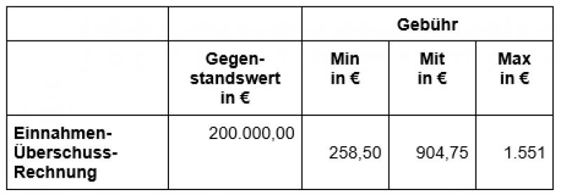 StBKosten Bsp-Tabelle3