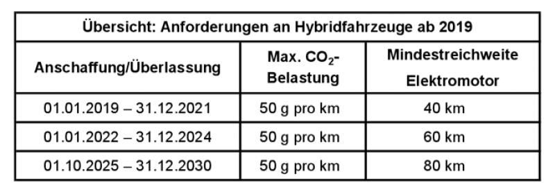 Anforderung Hybrid